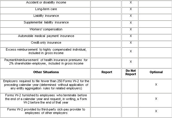 Reporting on Form W-2 the Cost of Employer-Sponsored Health ...