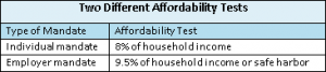 affordability tests
