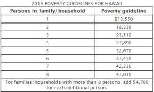 hawaii poverty guidelines