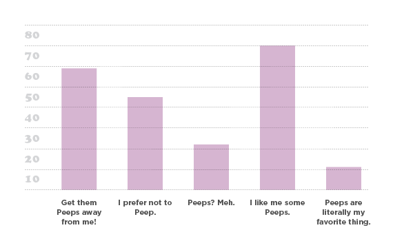 Easter-Graphs