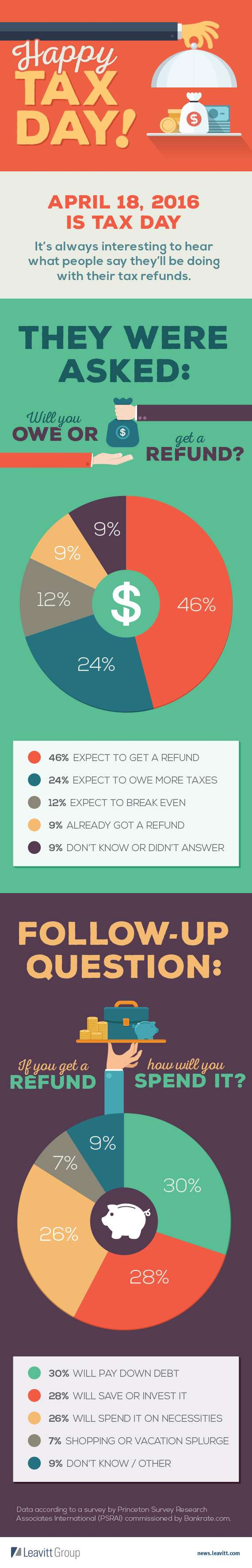 Tax Day - How will you spend your tax refund?