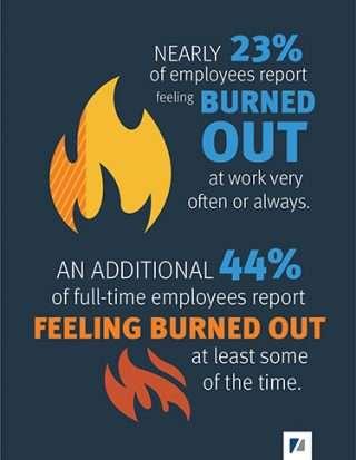 employee burnout stats