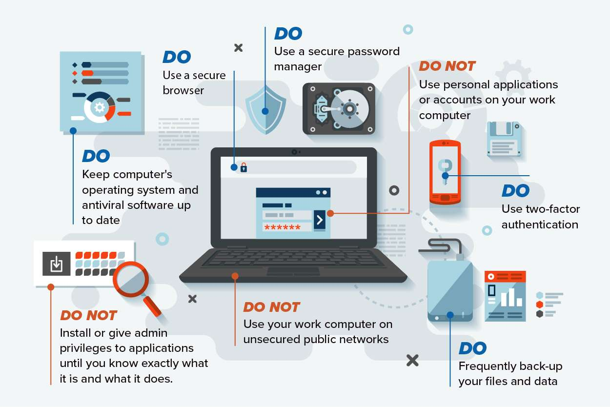 """Do's and Don'ts"""" of cybersecurity"""