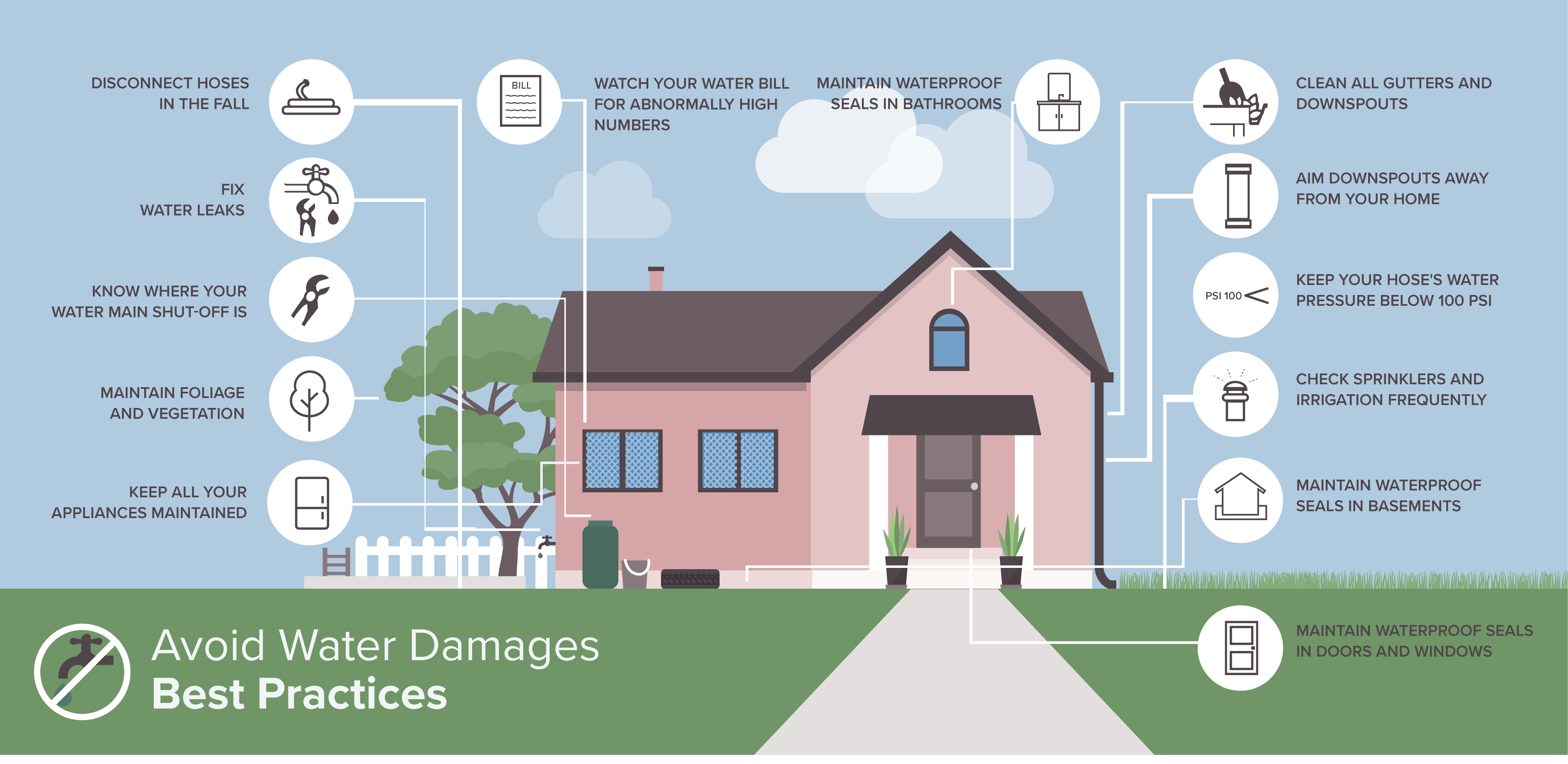 avoid home water damage
